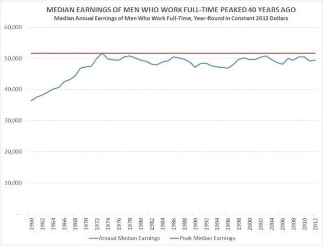 MEDIAN EARNINGS OF MEN WHO WORK FULL-TIME-PHOTO-USE