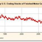 Week Ending Stocks of Gasoline