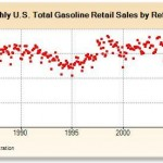 Gasoline Retail Sales