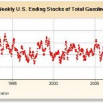 Weekly Ending Stocks of Total Gasoline